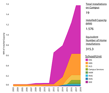 Growth in campus solar pv projects at Harvard